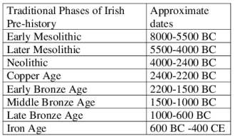 0 IRISH PRE-HISTORY 2